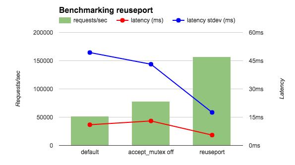 reuseport-benchmark