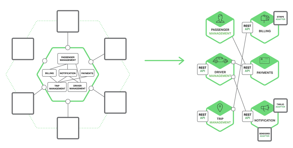 Inter-Process Communication in a Microservices Architecture - DZone