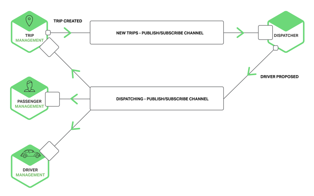 Richardson-microservices-part3-pub-sub-channels