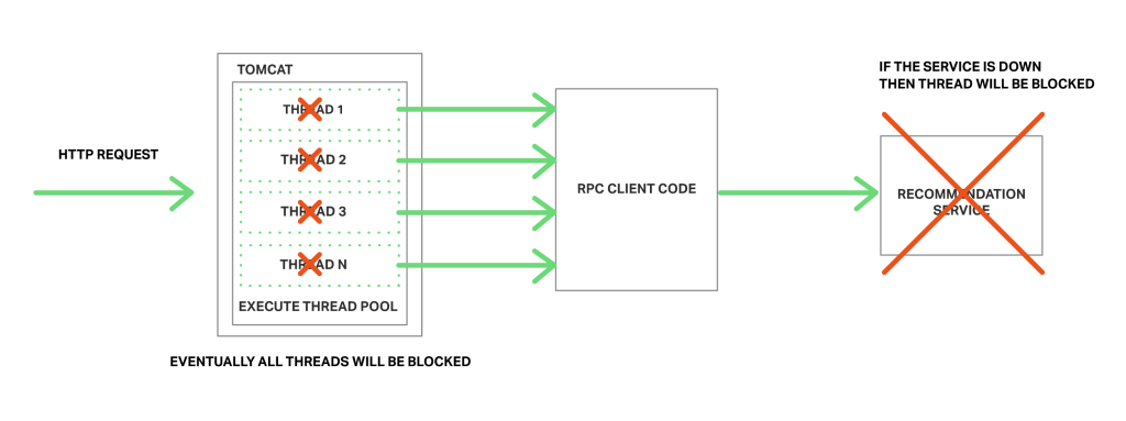 Inter Process Communication In A Microservices Architecture Dzone