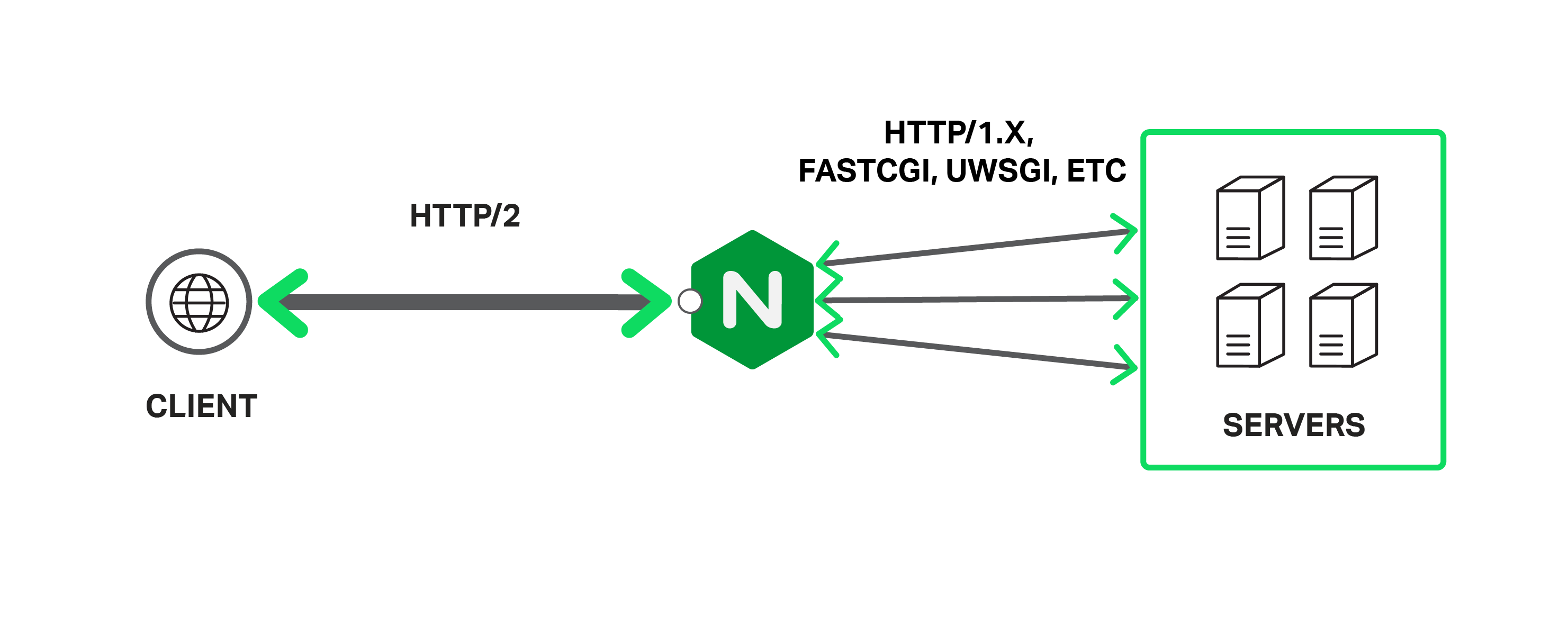 Nginx revers proxy https - Admin - Форум - Linux org ru
