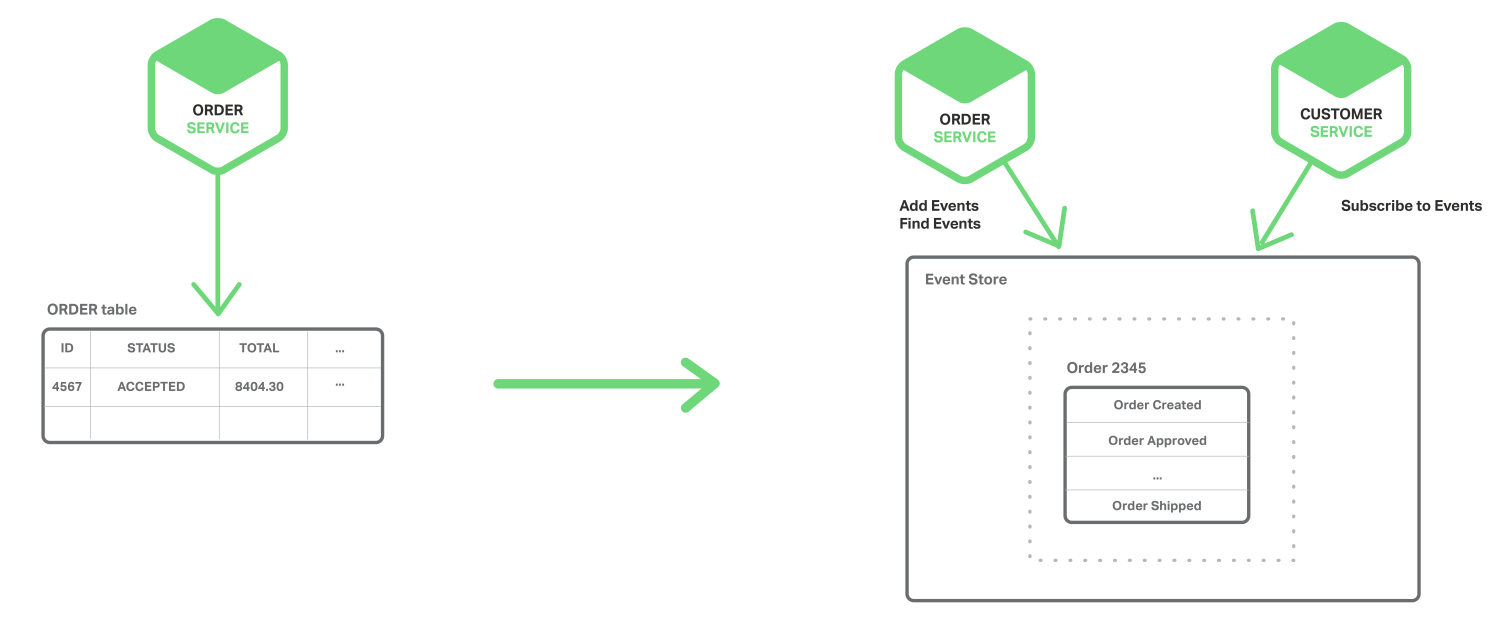 In a microservice architecture, achieve atomicity with event sourcing