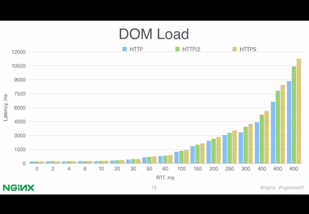Slide 10 - DOM Load