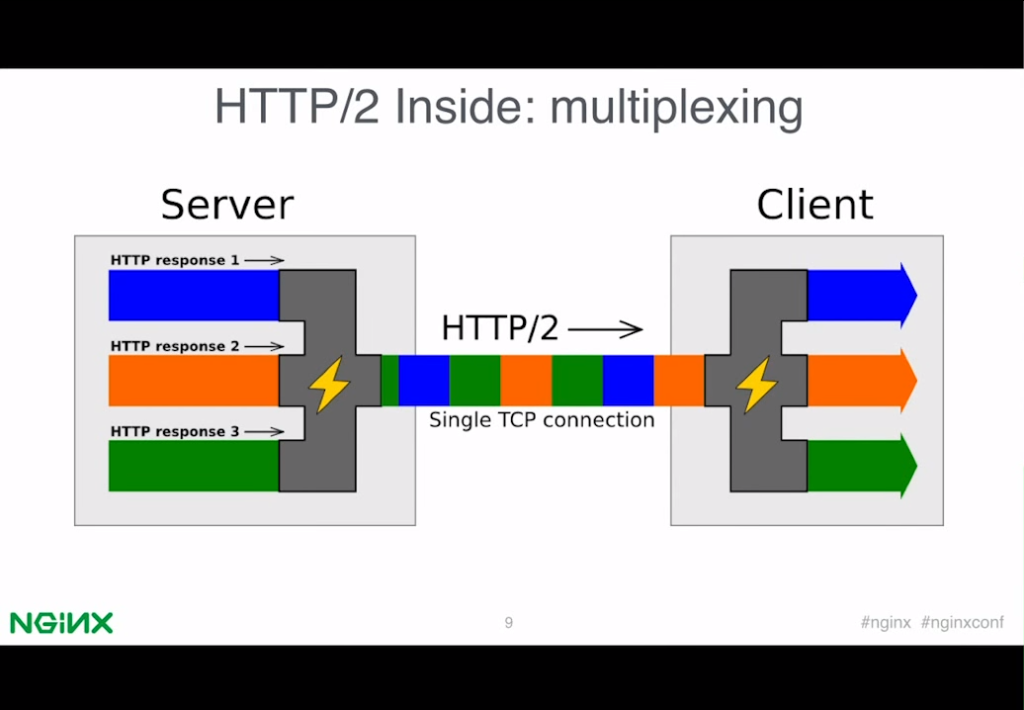 Slide 4 - HTTP2 Inside - Multiplexing