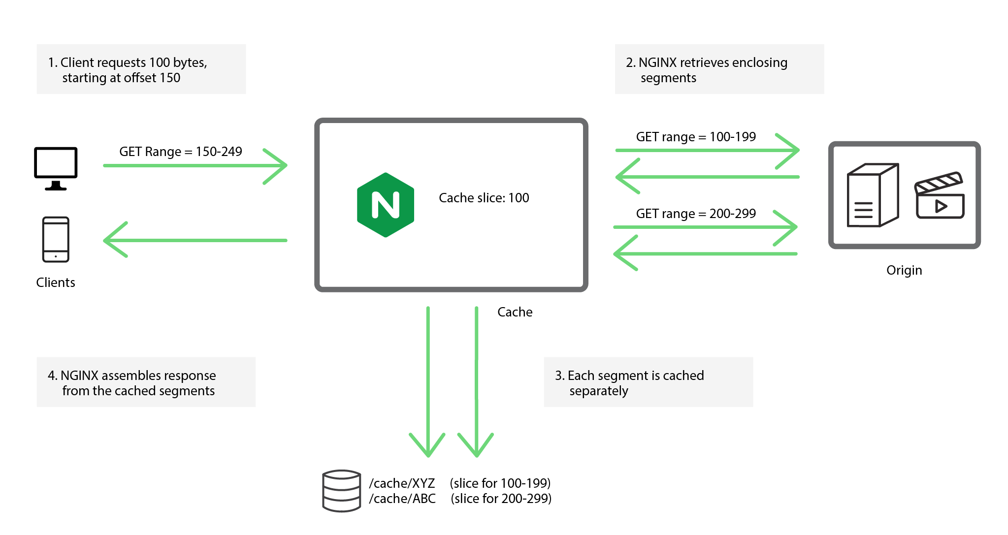 Detailed overview of cache slicing with NGINX
