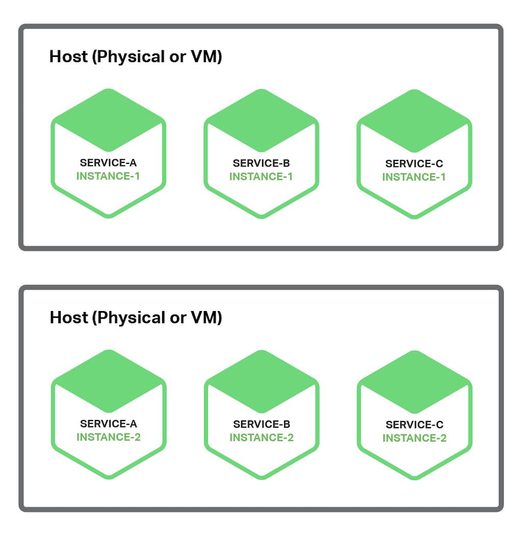 The Multiple Service Instances per Host pattern for deploying microservices-based applications