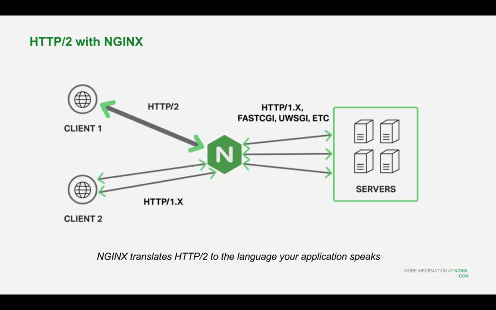 Slide 17 - HTTP2