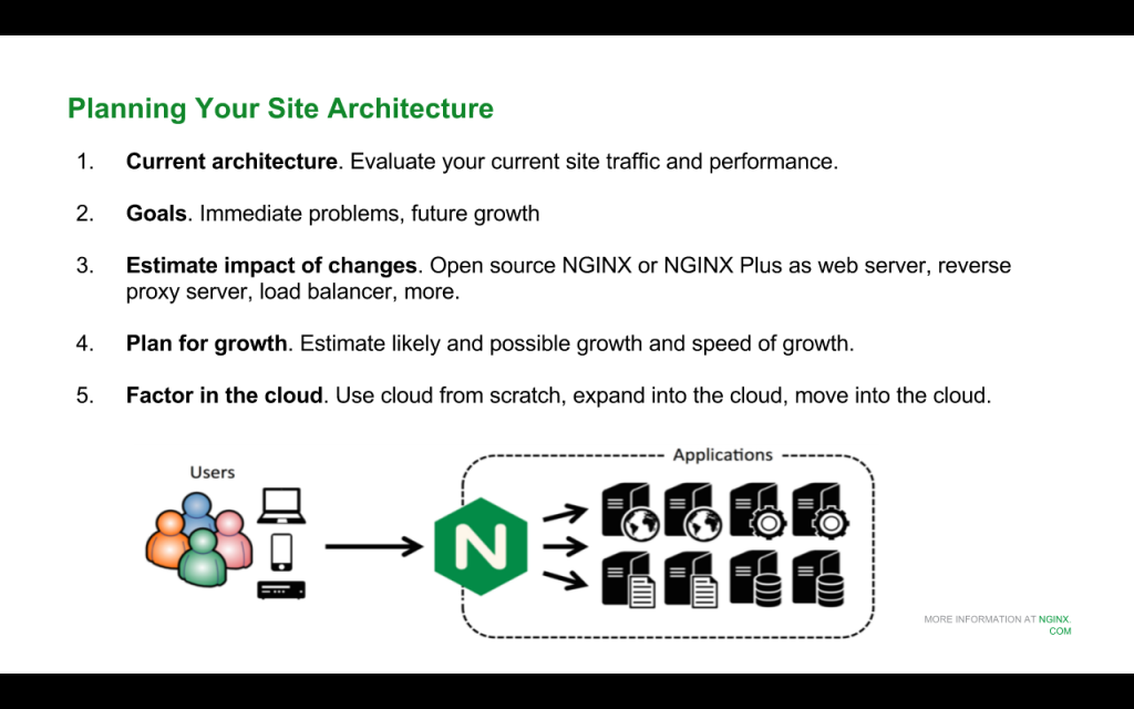 Slide 3 - Site Architecture