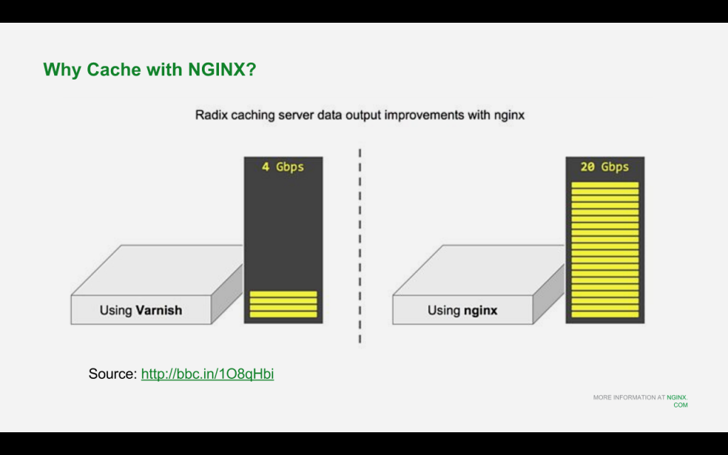 Slide 9 - Why Cache with NGINX