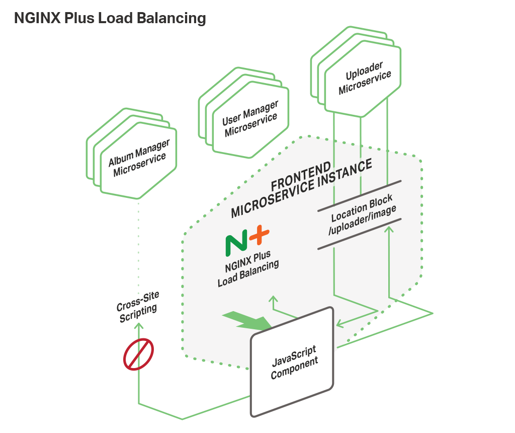 Building a Web Frontend With Microservices and Nginx Plus - DZone