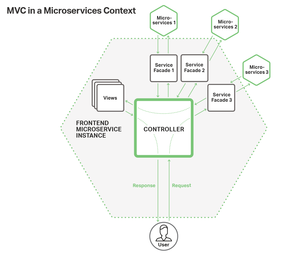 building a web frontend with microservices and nginx plus dzone Script Number it is in controllers where the biggest changes are required controllers typically manage the interplay between a user s actions the data models