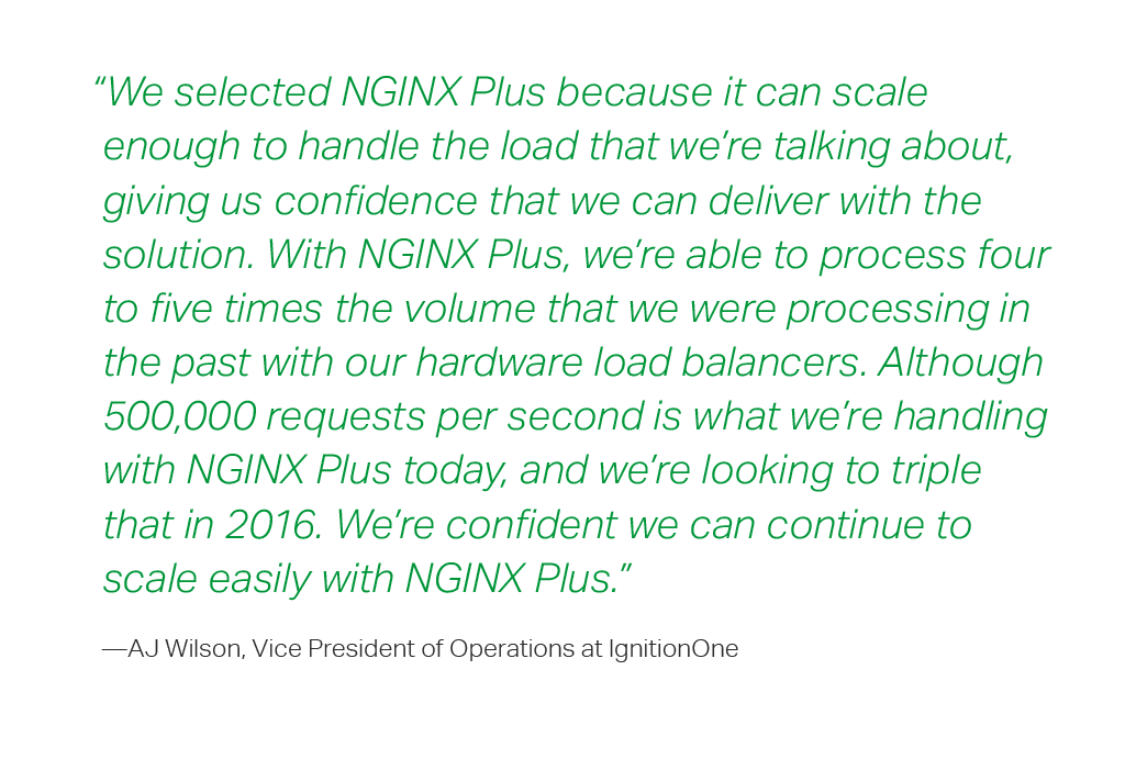 """""""We selected NGINX Plus because it can scale enough to handle the load that we're talking about, giving us confidence that we can deliver with the solution. With NGINX Plus, we're able to process four to five times the volume that we were processing in the past with our hardware load balancers. Although 500,000 requests per second is what we're handling with NGINX Plus today, and we're looking to triple that in 2016. We're confident we can continue to scale easily with NGINX Plus,"""" says Wilson."""