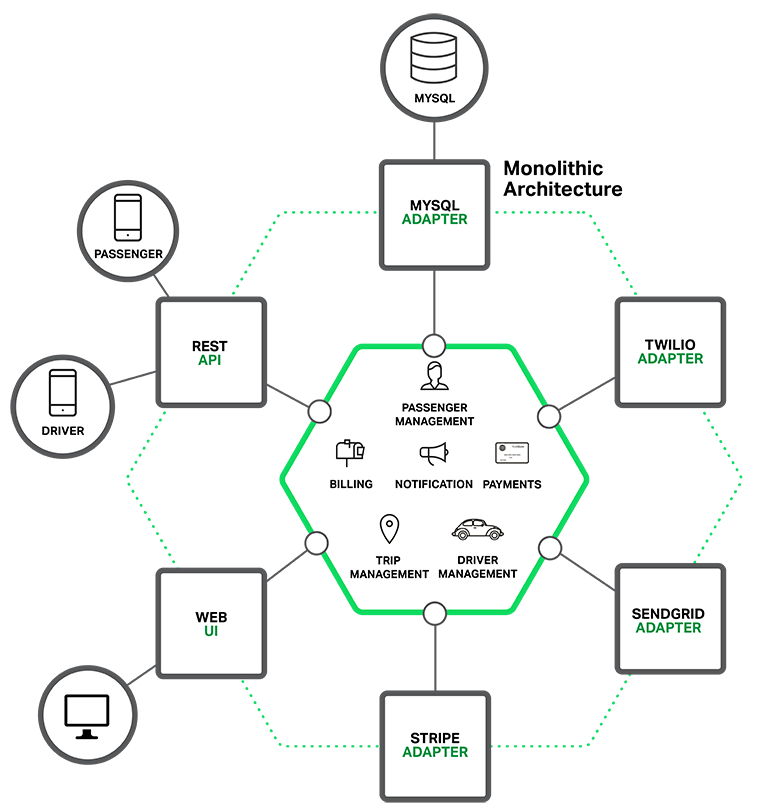 Modular, but still monolithic, architecture used as basis for sample microservices application