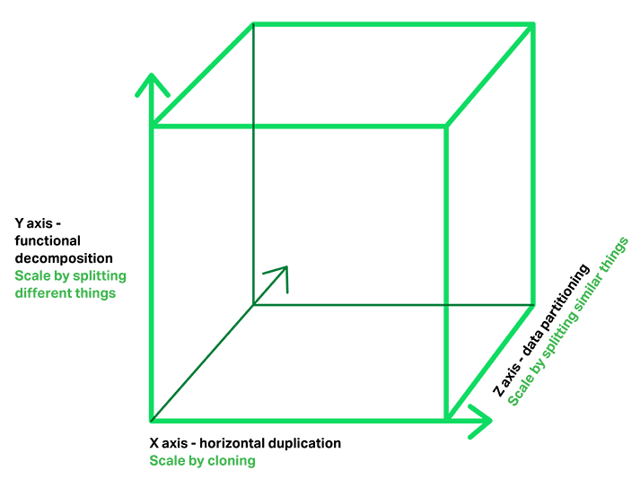 The 'Scale Cube' with functional decomposition into microservices on the Y-axis
