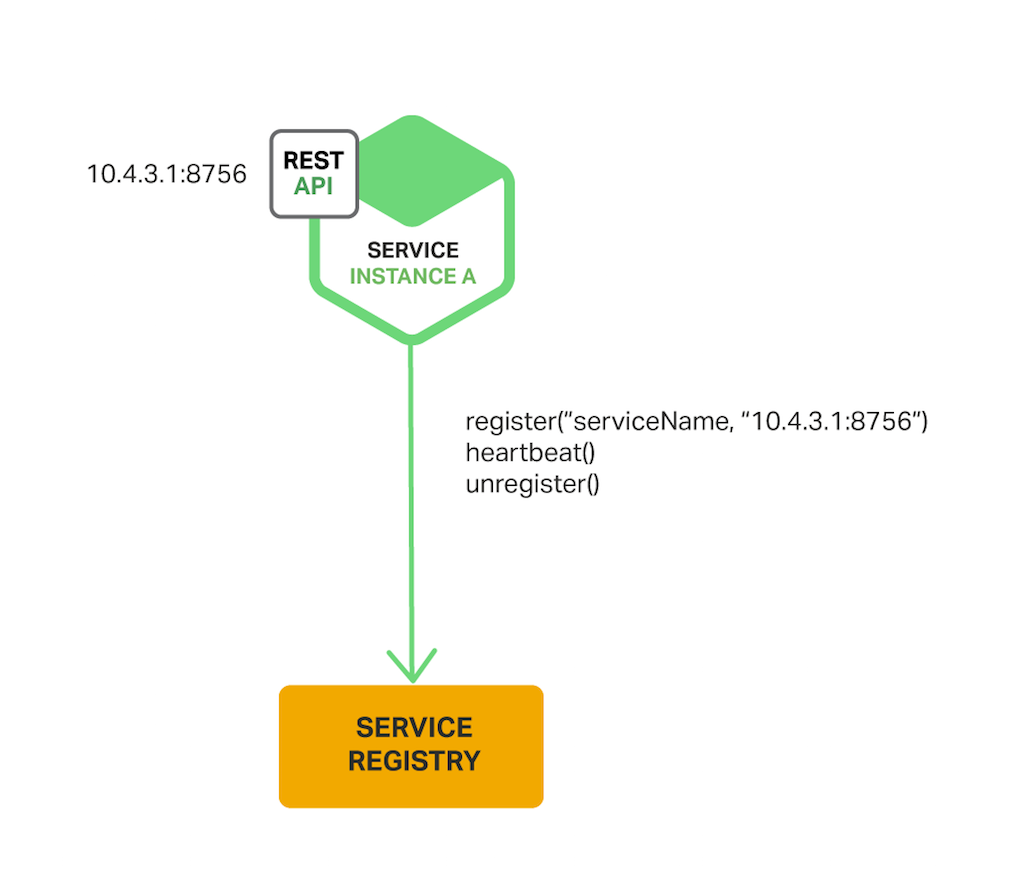 Service discovery in a microservices architecture for Service registry