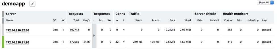 Screenshot of the NGINX Plus live activity monitoring dashboard's Upstreams tab, showing that one servers in the 'demoapp' upstream group has been taken down (its Sent/s and Rvcd/s counts are zero)