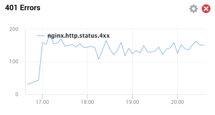 A newly created NGINX Amplify dashboard with a single graph reporting errors with status code 401
