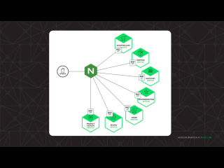 NGINX sits between clients are backend applications, the ideal vantage point for tracking application health and application performance