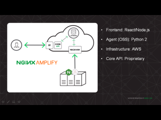 The NGINX Amplify agent is a Python program installed alongside NGINX; the frontend is built on React.js and Node.js and talks to the proprietary core API; everything is hosted on AWS