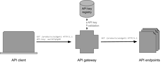 When authenticated access to APIs is controlled by traditional API keys, the API gateway validates the key presented by the API client by consulting a key registry, and passes the request to the appropriate API endpoint if the key is valid