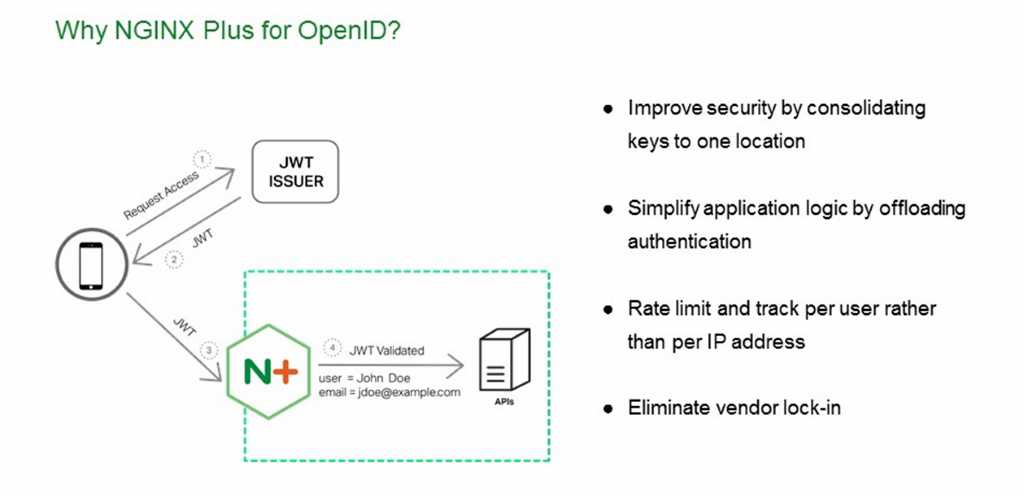 NGINX Plus for OpenID tokens improves security by consolidating keys to one location, offloads processing from backends, and enables rate limiting per user [NGINX Plus R10 webinar]