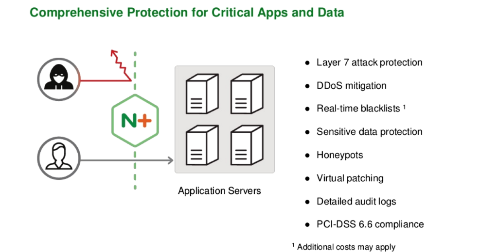 NGINX Plus with ModSecurity WAF provides comprehensive protection for apps, with features like Layer 7 attack protection, DDoS mitigation, real-time blacklists, honeypots and PCI-DSS 6.6 compliance [NGINX Plus R10 webinar]
