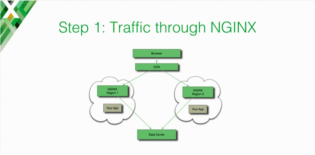 After Expedia's cloud migration, client traffic passes through the CDN to the NGINX cloud load balancers in multiple regions, which forward it to the data center [presentation on lessons learned during the cloud migration at Expedia, Inc.]