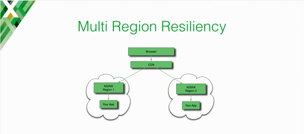 Graphic illustrating how when moving to the cloud multi-region resiliency starts with having NGINX route traffic to the app within each region [presentation on lessons learned during the cloud migration at Expedia, Inc.]