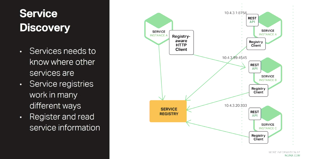 Service discovery is a challenge in a microservices architecture that does not apply in a monolithic design and is made more difficult by lack of a standard method [presentation by Chris Stetson, NGINX Microservices Practice Lead, at nginx.conf 2016]
