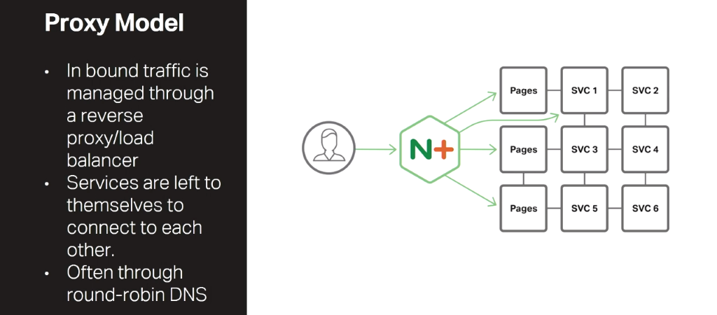 In the Proxy Model of the NGINX Microservices Reference Architecture, NGINX manages inbound traffic as a reverse proxy and load balancer [presentation by Chris Stetson, NGINX Microservices Practice Lead, at nginx.conf 2016]