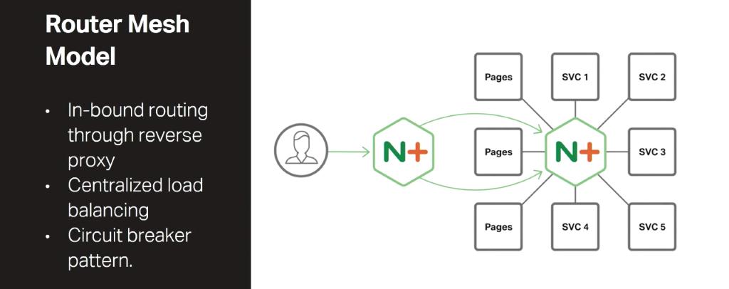 In the Router Mesh Model of the NGINX Microservices Reference Architecture, NGINX Plus handles incoming traffic as a reverse proxy and also load balances among the microservices, implementing the circuit break pattern [presentation by Chris Stetson, NGINX Microservices Practice Lead, at nginx.conf 2016]