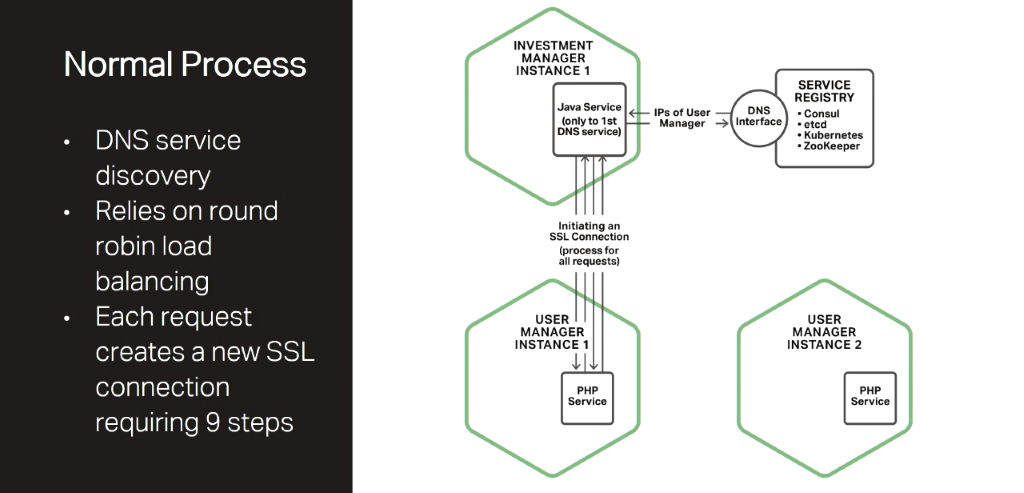 In a standard microservices architecture, a client first makes a DNS request to the service registry, then uses the addresses obtained to establish an SSL/TLS connection to the service [presentation by Chris Stetson, NGINX Microservices Practice Lead, at nginx.conf 2016]