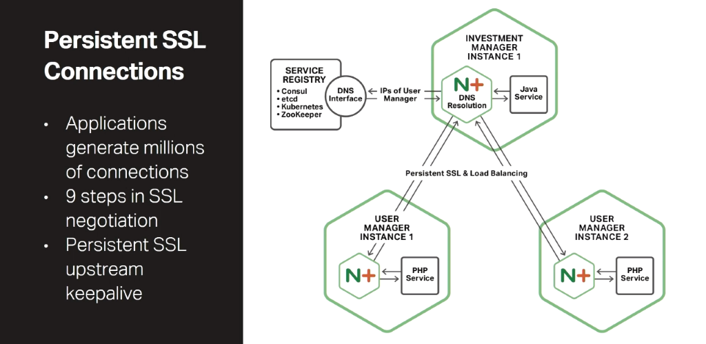 Persistent connections between microservices is one of the main advantages of the Fabric Model of the NGINX Microservices Reference Architecture [presentation by Chris Stetson, NGINX Microservices Practice Lead, at nginx.conf 2016]
