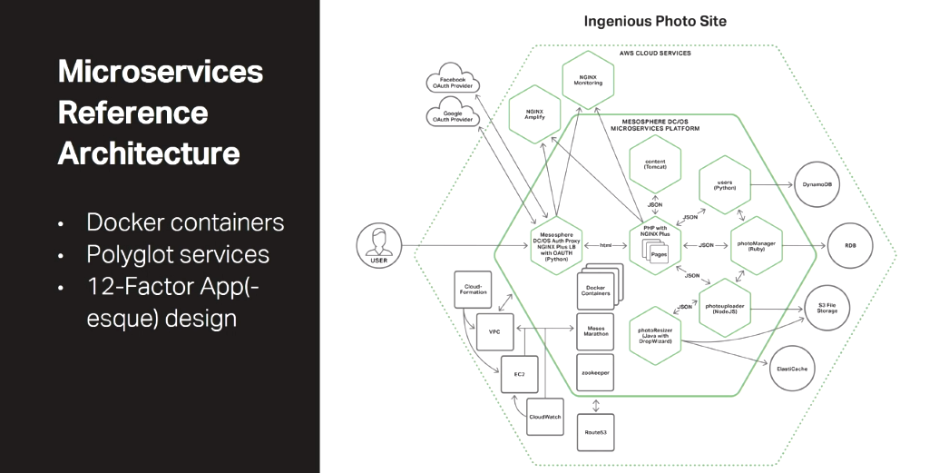 The NGINX Microservices Reference Architecture follows the principles of the 12-Factor App, adapted for a microservices architecture [presentation by Chris Stetson, NGINX Microservices Practice Lead, at nginx.conf 2016]