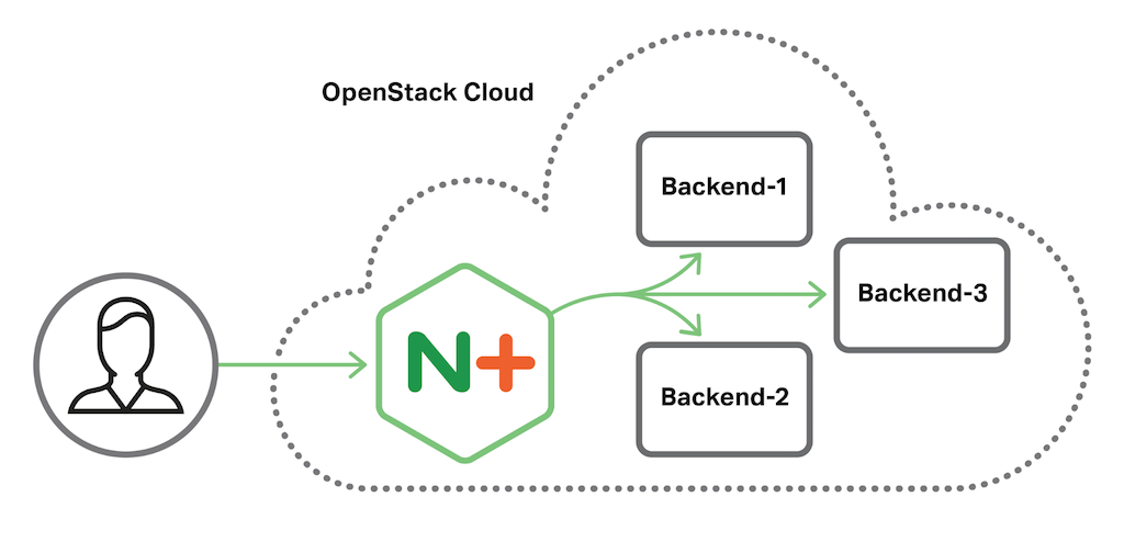 Diagram shows the topology of a OpenStack cloud computing deployment, where NGINX Plus is the cloud load balancer for three backend servers